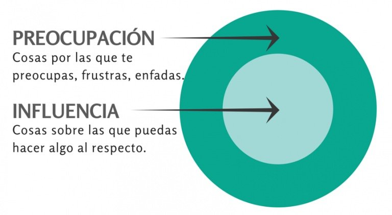el-poder-del-pensamiento-positivo-7-habitos-circulo-influencia-circulo-preocupacion-768x421